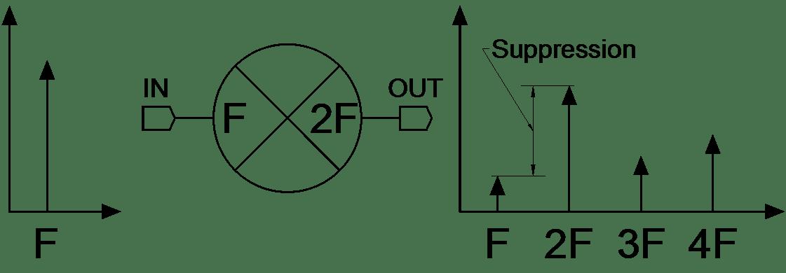 D-1550 RF / Microwave Doubler