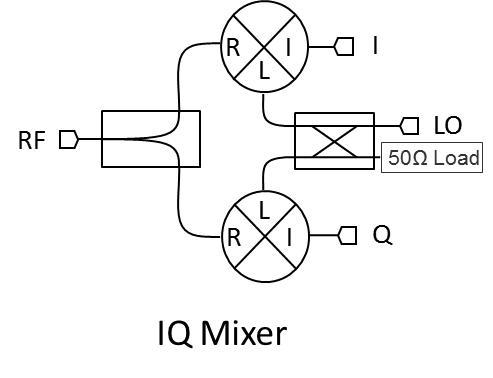 IQ, Image Reject, and Single-Sideband Mixers