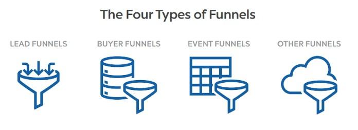ClickFunnels Funnel Hacker Cookbook Funnels