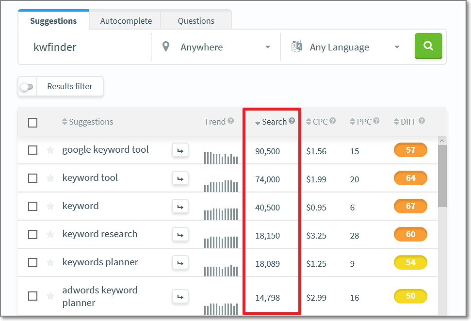 Get exact search volume on any keywords