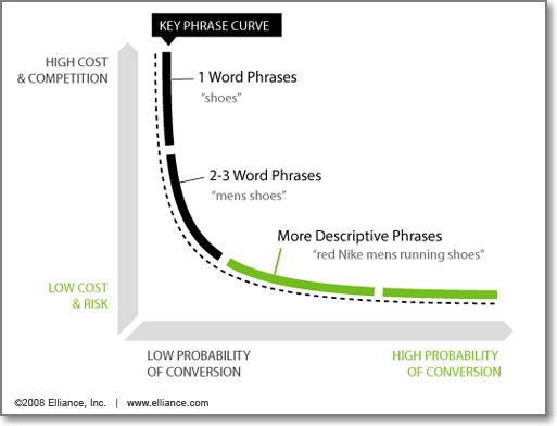 Long tail keywords are much less competitive, and they're usually driving the majority of your search traffic