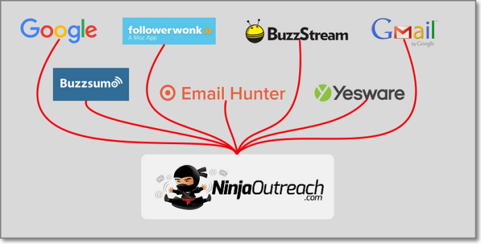 like Google, Buzzsumo, Followerwonk, Email Hunter, Buzzstream, Gmail, Yesware and tool All-in-One