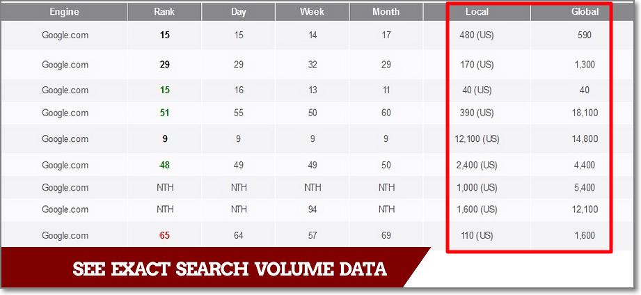 ProRankTracker - Exact Search Volume. The Best Keyword Google Planner Alternative