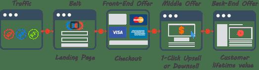 clickfunnels shopify sales