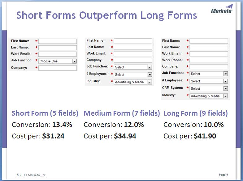 Marketo conducted an A/B testing on its registration forms to find the best performing version.