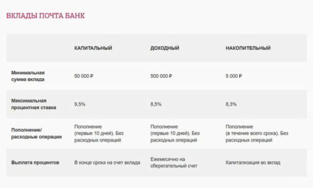 отличительные программы по вкладам в почта банке