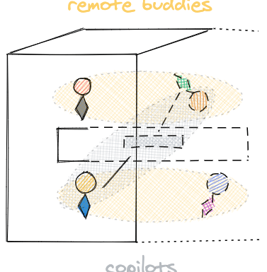 Your Next Workplace – Buddies, Copilots and Async for Remote Hybrid Teamwork