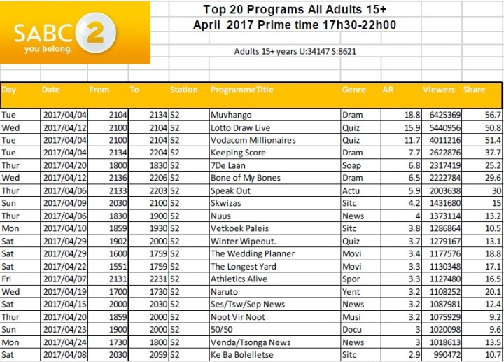 BRCSA TV Ratings April 2017 primetime SABC 2