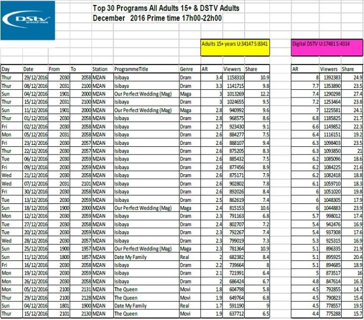 BRCSA TV Ratings December 2016 primetime DStv