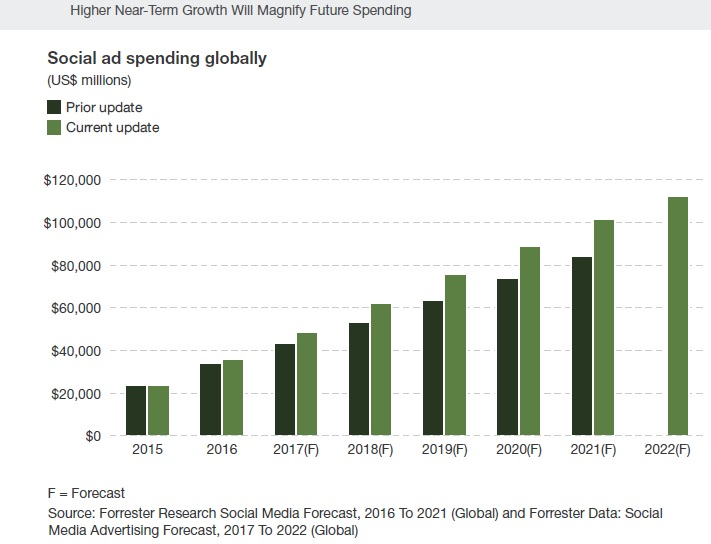 Social ad spending globally