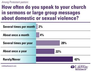 Lifeway - Preaching about domestic abuse survey.jpg