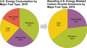 Fuel Type and Carbon Emissions The two charts show the relationship between fuel type and carbon emissions for U.S. energy consumption in 2010. Source: U.S. Energy Information Administration