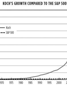 Warren buffett net worth chart the road to riches from omaha wichita mark skousen also erkalnathandedecker rh