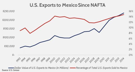 USA-Mexico imports