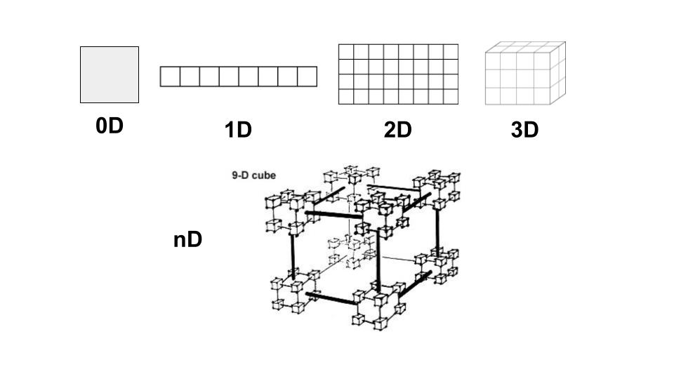 Tensors: The building block of TensorFlow | MarkTechPost