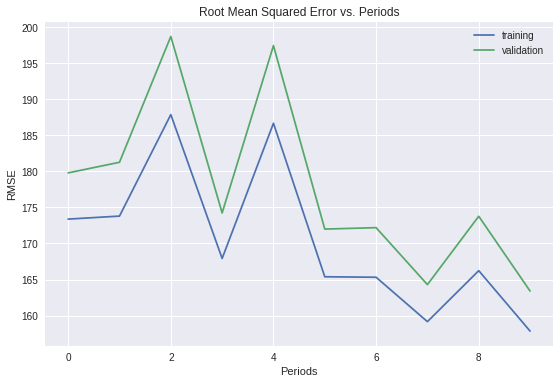 Regression using Tensorflow and multiple distinctive