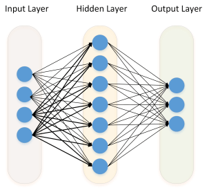 Neural Network - Basis for Deep Learning