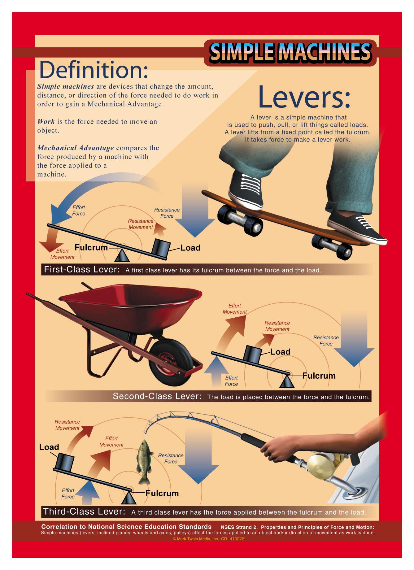 Simple Machines Infografias De Maquinas Simples