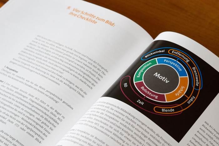 Checkliste zum Vier-Schritte-zum-Bild-Konzept inklusive grafischer Darstellung der Zusammenhänge