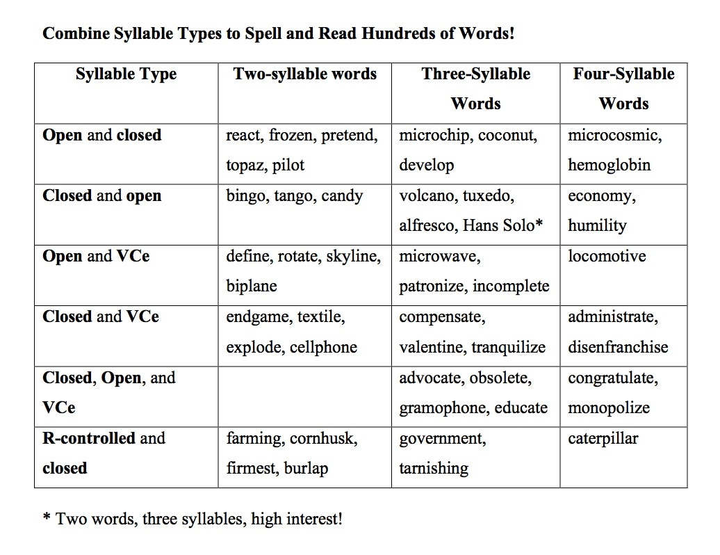 Seven Syllable Types For Spelling Reading And Writing