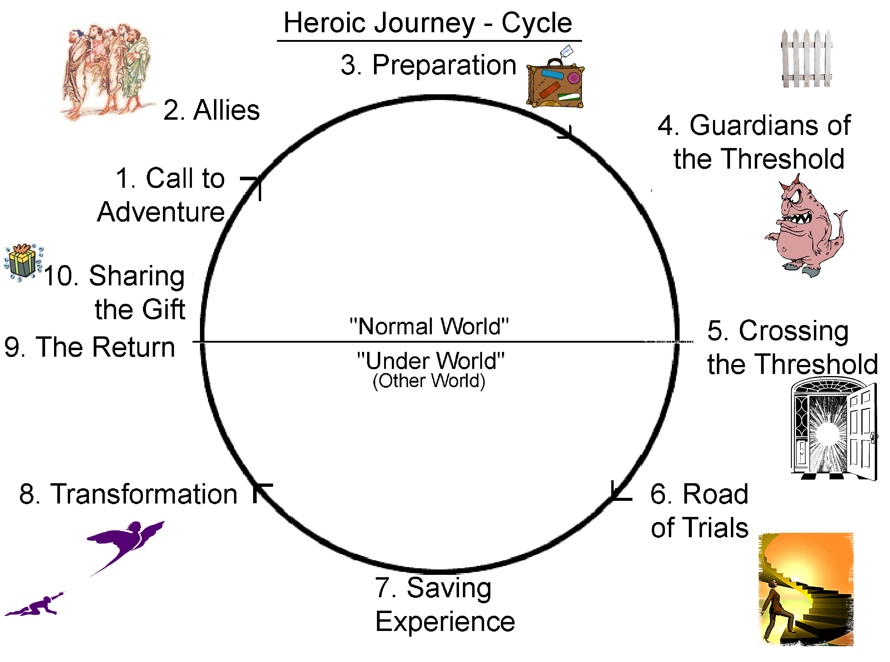Handout Illustrated 10 Step Heroic Journey Diagram Image Images