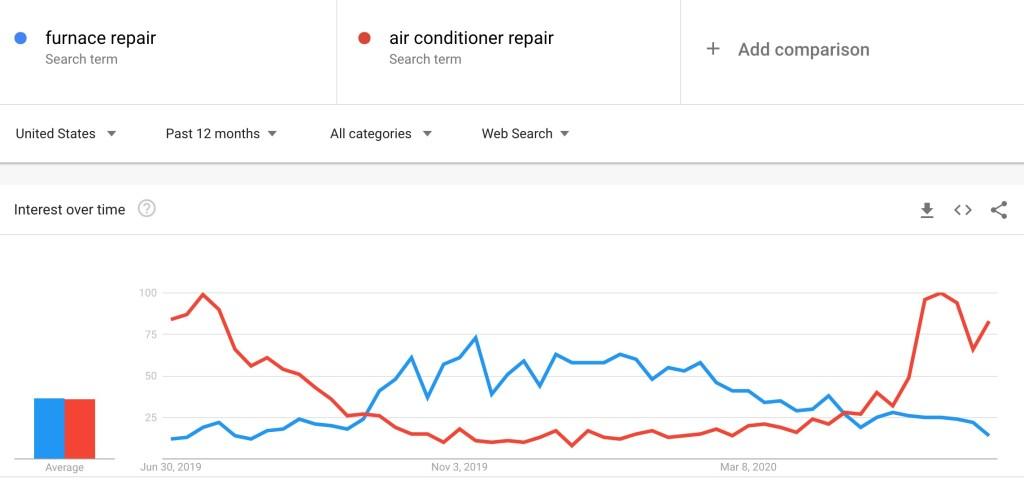 Furnace AC search chart