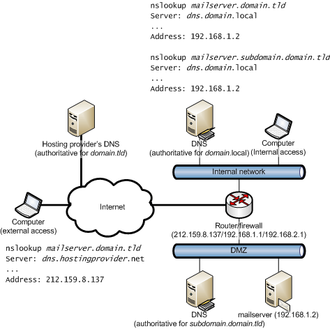 Managing internal and external DNS lookups to the same resource