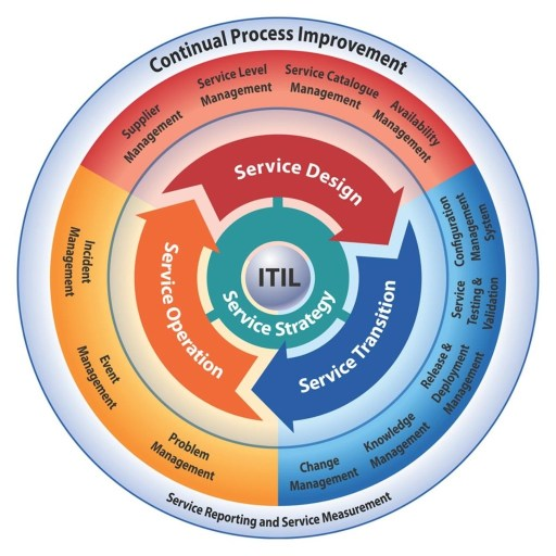 ITIL v3 lifecycle