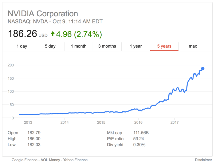 NVIDIA Corporation stock price growth fuelled by demand for GPUs