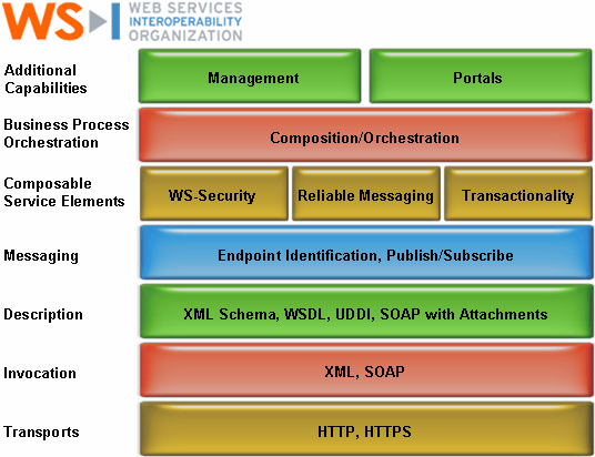 WS-I web services standards stack