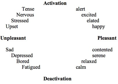 An Exploration of Mood Tracking: Can We Measure How We