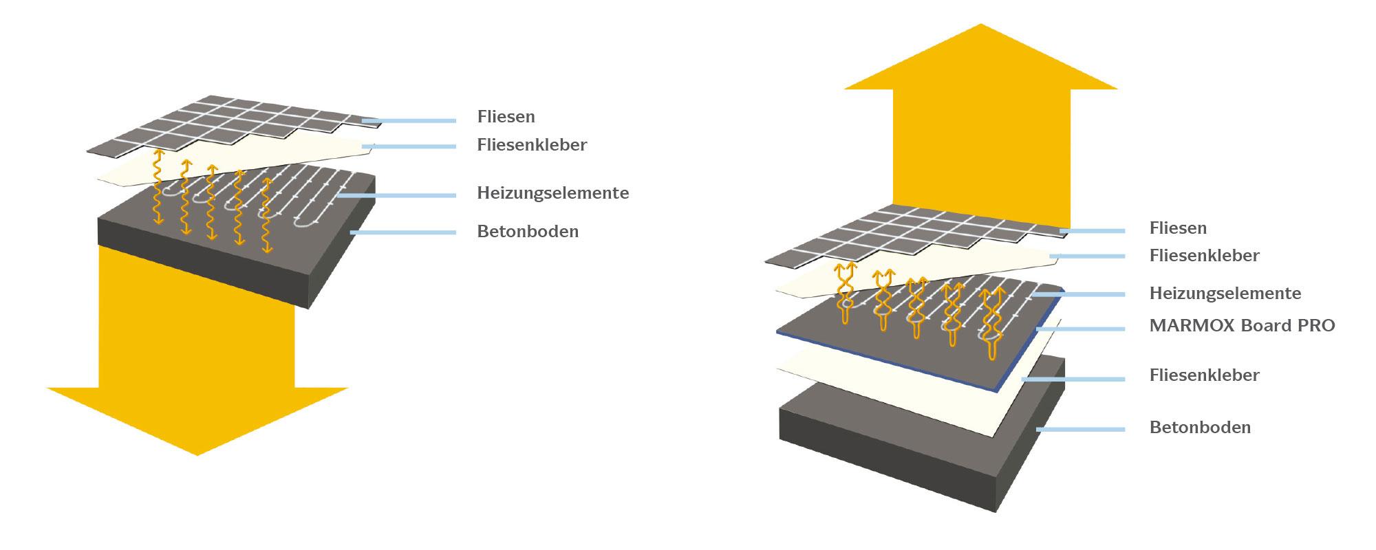 Marmox Board Pro - Isolierung Unter Elektrischen Fußbodenheizungen