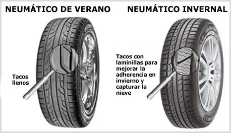 La rueda y el neum tico informaci n y consejos for Usure pneu exterieur avant