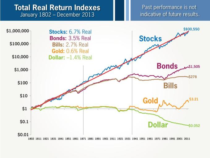 「total real return indexes」の画像検索結果