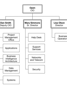 It services org chart also organizational marquette university rh
