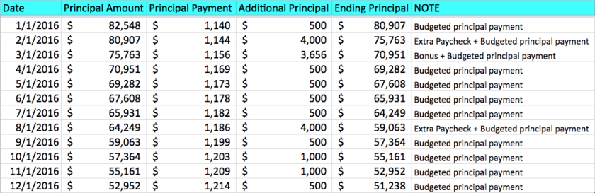 15 Year Mortgage Pay Down Process