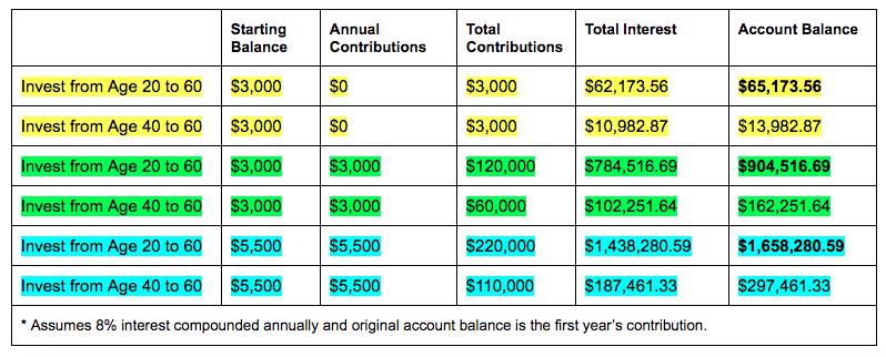 Roth IRA Savings Chart