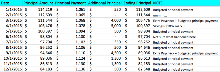 2015 Mortgage Pay Off Details