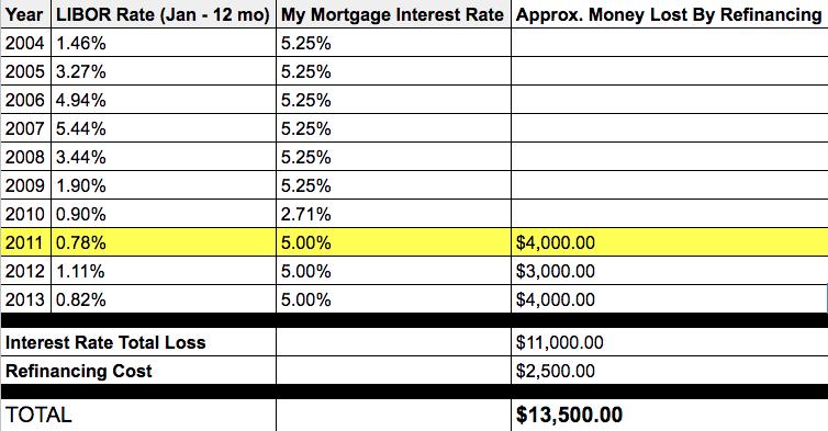 LIBOR Rate 2004 - 2013