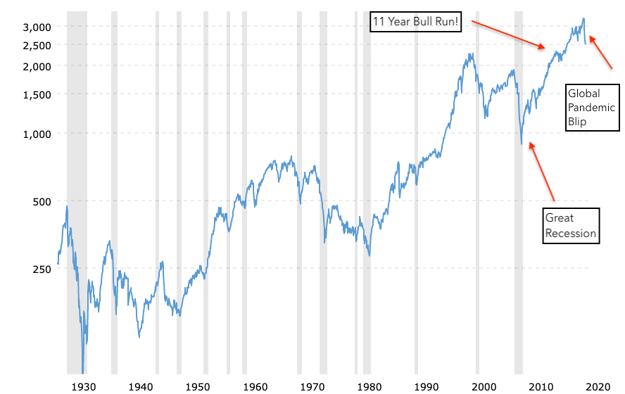 S&P 500 90 Year Performance Chart