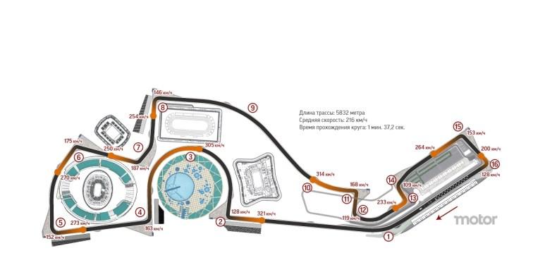 Il circuito di Sochi