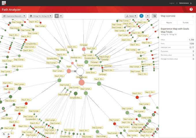 Sitecore path analyzer เพื่อดู User behavior