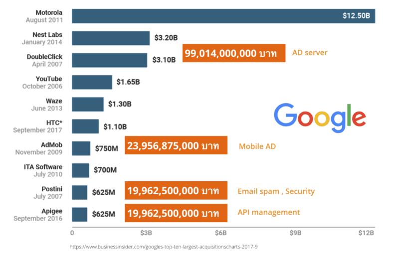 google acqisition