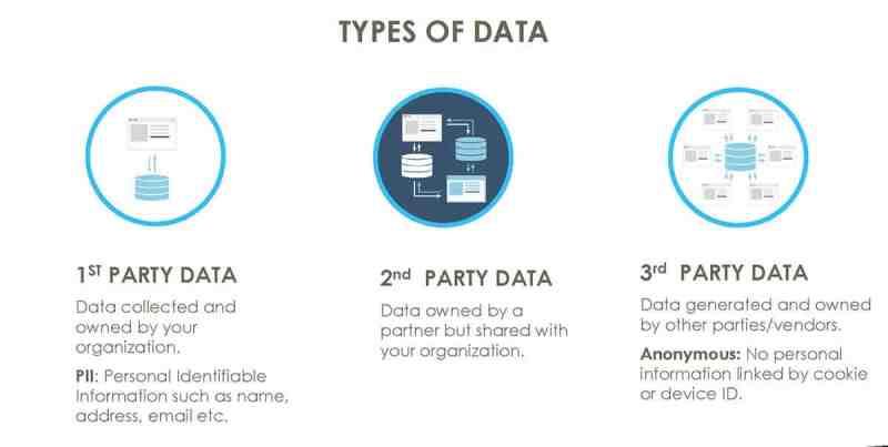 type of data