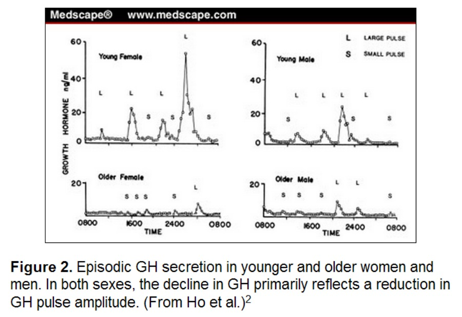 GH-secretion