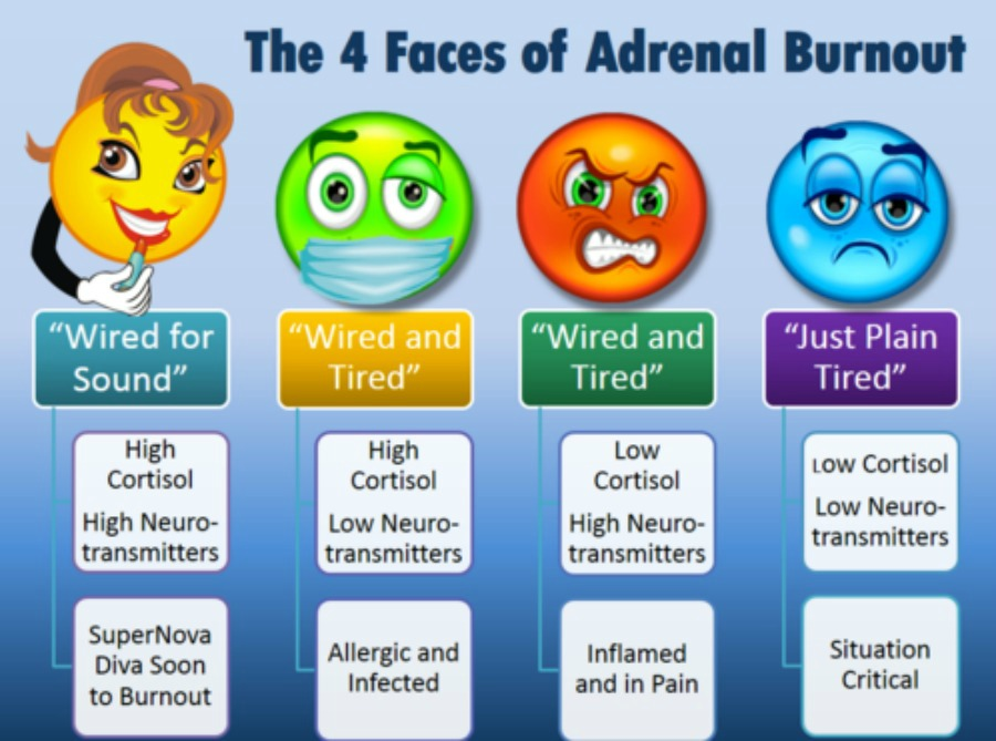 adrenal burnout