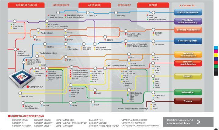 It Career Roadmap Carsjp