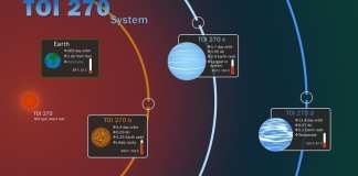 Características clave del sistema TOI 270, ubicado a unos 73 años luz de distancia en la constelación sur de Pictor. Crédito de la imagen: NASA/GSFC/Scott Wiessinger