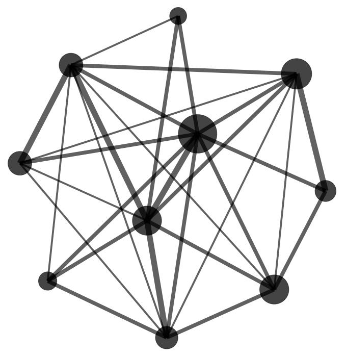 Martin Grandjean » Digital humanities, Data visualization