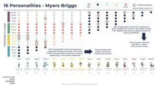 Myers briggs compatibility